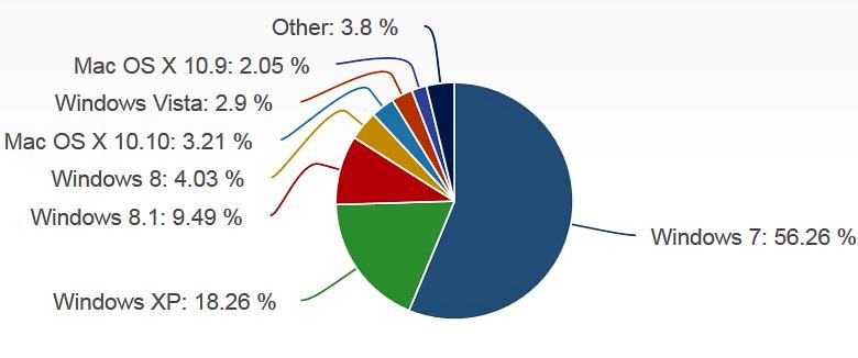 Распространённость ОС для настольных компьютеров и ноутбуков по данным на декабрь 2014 г. (изображение: netmarketshare.com).