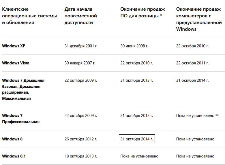 Даты окончания продаж ОС семейства Windows (изображение: microsoft.com).