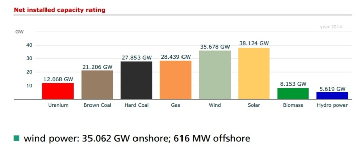 Мощность различных источников энергии в германской электросети 29 октября 2014 года.