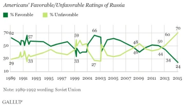 Так менялось в коллективном бессознательном американцев отношение к нашей стране…