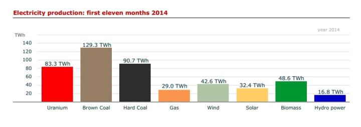 Объем генерации электроэнергии в ФРГ за одиннадцать месяцев 2014 года по источникам.