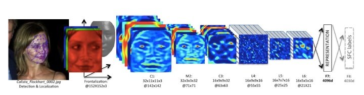 Так обрабатывается и ужимается информация в системах Deep Learning