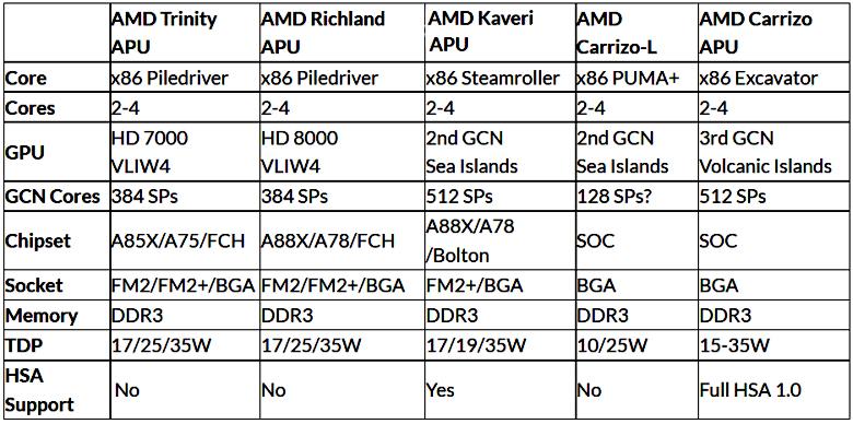 Сравнение AMD APU разных поколений (изображение: techpowerup.com).