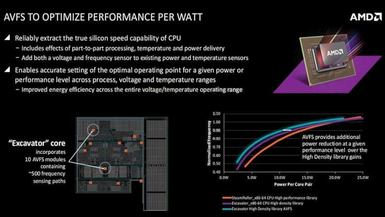 AMD Carrizo - работа системы AVFS (изображение: amd.com).