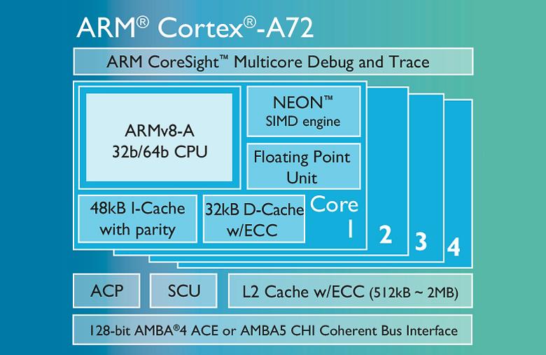 Архитектура Cortex-A72.