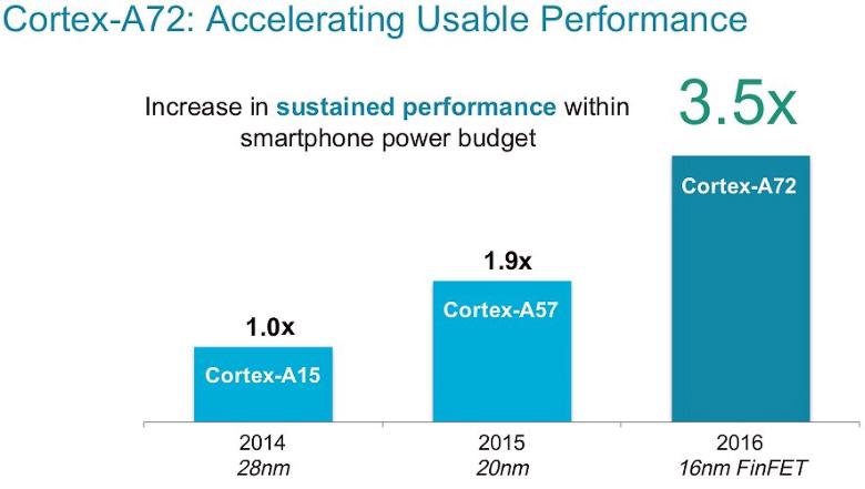 Сравнение теоретической производительности Cortex A15/A57 и A72.