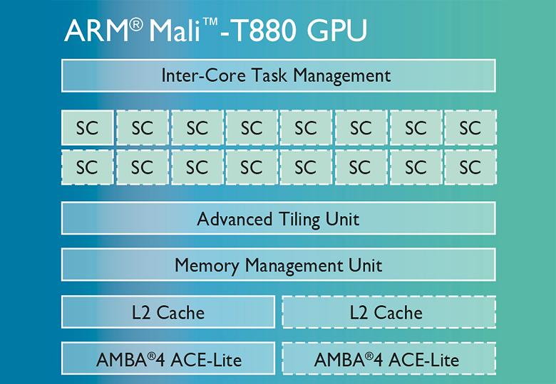 Архитектура графического процессора Mali-T880.