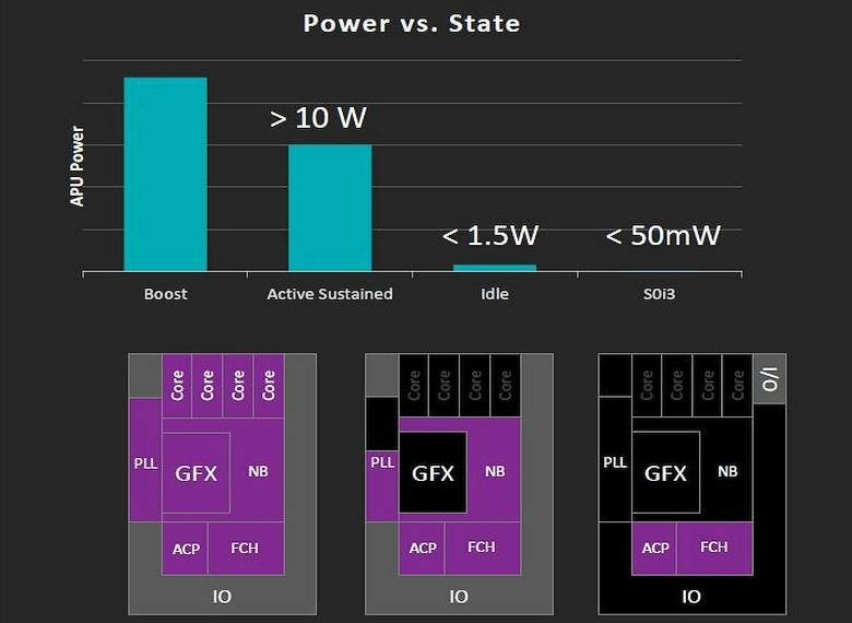 Энергопотребление APU Carrizo в различных состояниях (изображение: vr-zone.net).