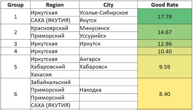 Рейтинг регионов по кредитным данным (изображение: Валерий Ващенко).