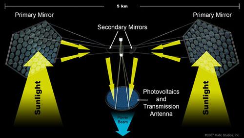 Космическая электростанция, описанная Айзеком Азимовым в 1941 году, может стать реальностью.