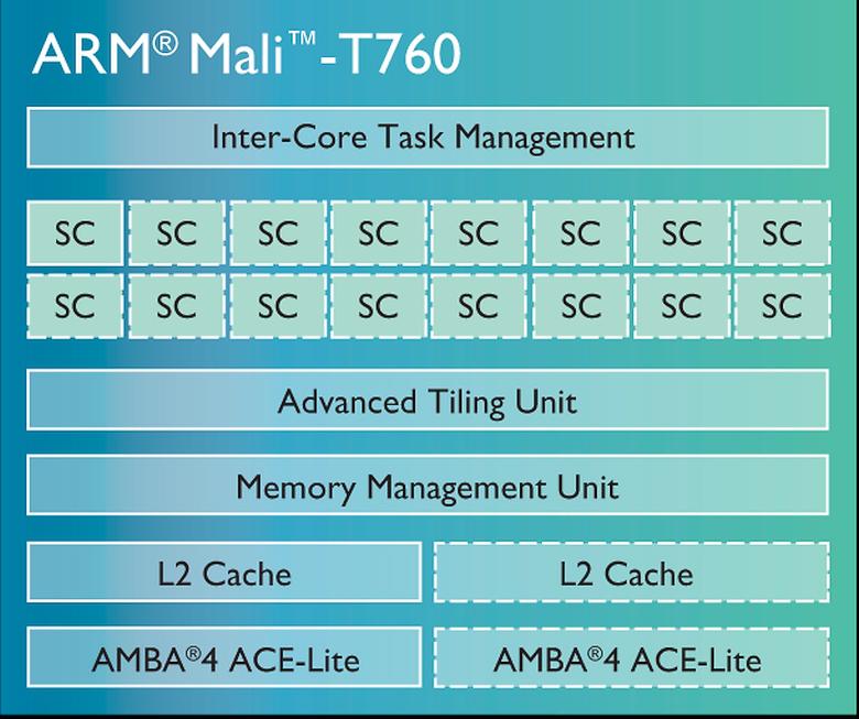 Схема ГП ARM Mail-T760 (изображение: arm.com).