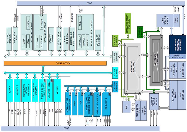 Блок-схема микроконтроллера серии L21 (изображение: Atmel).