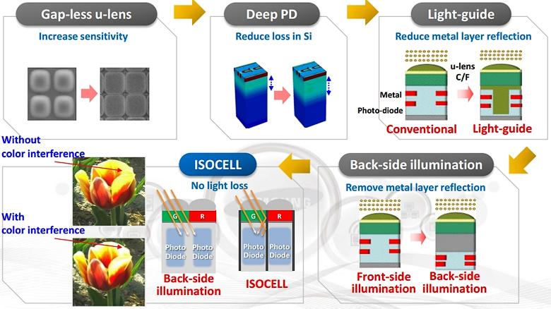 Развитие КМОП-сенсоров (изображение: androidauthority.com).