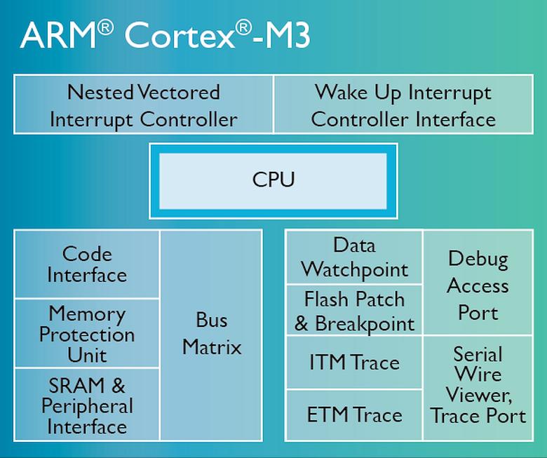 Диаграмма Cortex-M3 (изображение: arm.com).