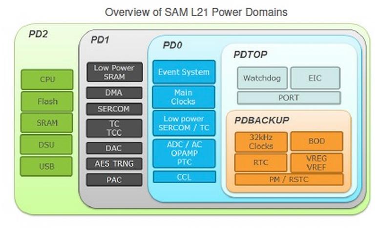 Пять доменов контролллера SAM L21 (изображение: Atmel).