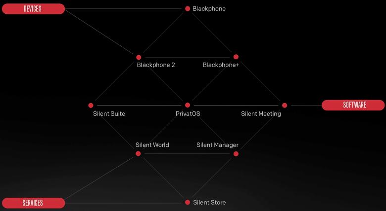 PrivatOS как основа мобильной безопасности  (изображение: Silent Circle).
