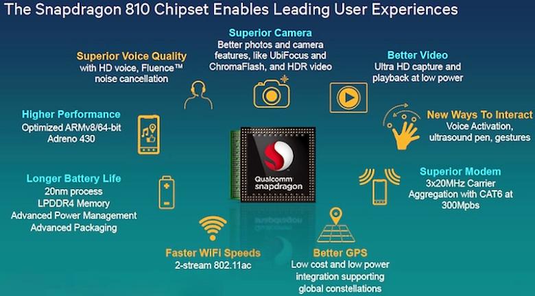 Ключевые особенности SoC Snapdragon 810 (изображение: arm.com).