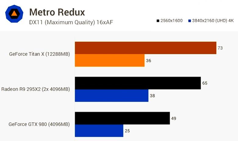 Сравнение трёх топовых видеокарт в Metro Redux (изображение: kotaku.com).