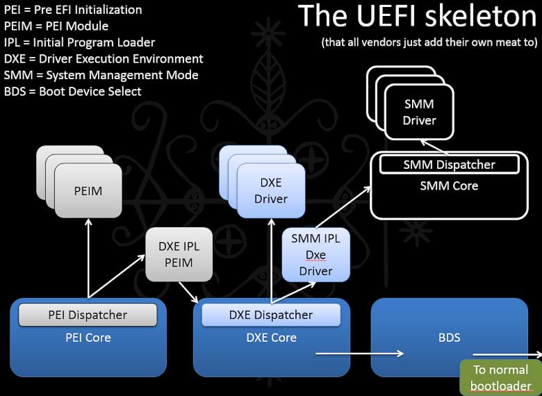 Структура UEFI (слайд из презентации).