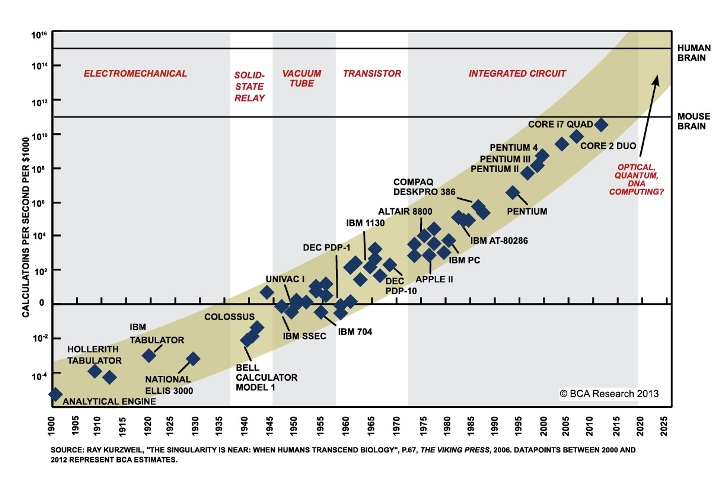 720-Chart-III-8-Moores-Law-Over-199-Years-And-Going-Strong