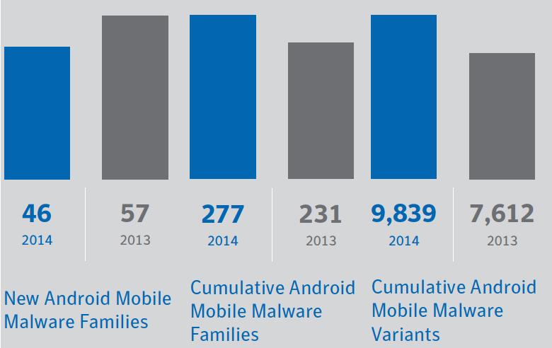 Число вредоносных программ для ОС Android приблизилось к десяти тысячам.