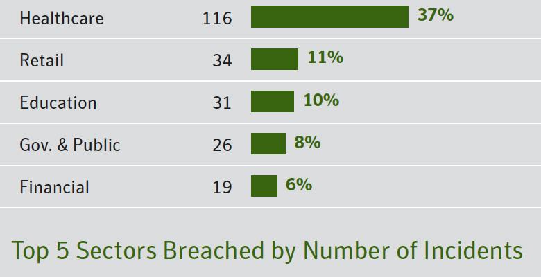 Больше всего утечек данных был в секторе здравоохранения. Их суммарное число возросло на 23% в 2014 году.