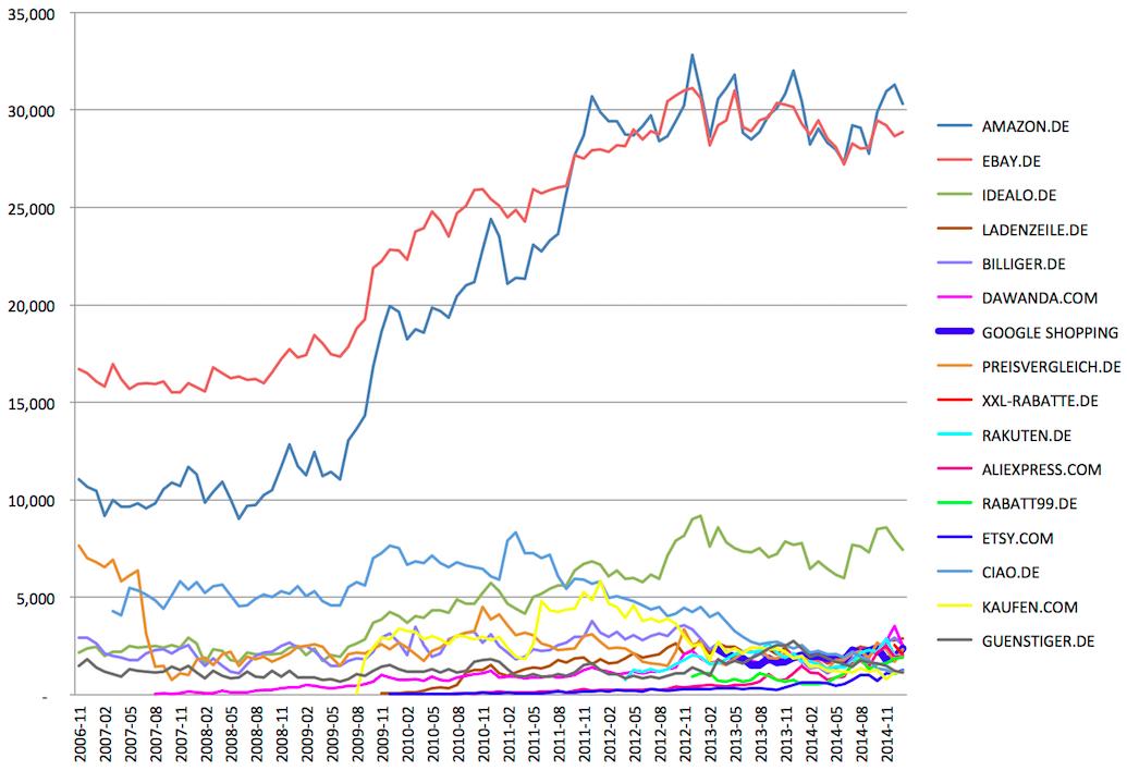 Вот такими графиками Google подтверждает несправедливость обвинения в ущемлении конкуренции. Здесь: посещаемость крупнейших интернет-магазинов в Германии. Собственный гугловский сервис Google Shopping, как видите, теряется в толпе конкурентов.