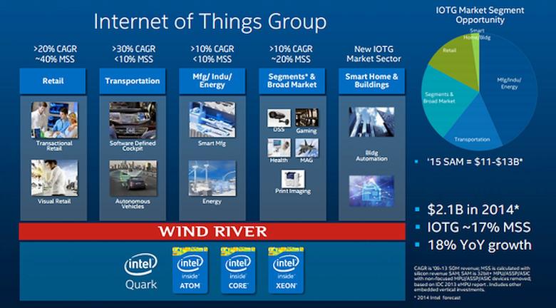 """Решения Intel для """"интернета вещей"""" (изображение: intel.com)."""
