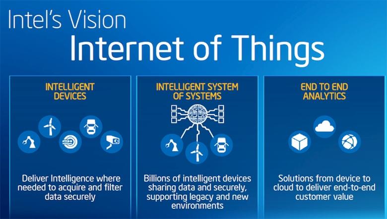 """Intel: основные направления развития """"интернета вещей"""" (изображение: Intel)."""