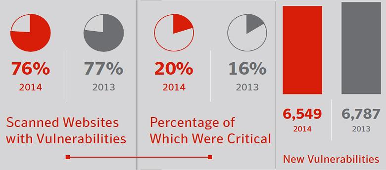 Атак через заражённые веб-сайты в прошлом году стало чуть меньше, но их эффективность возросла.