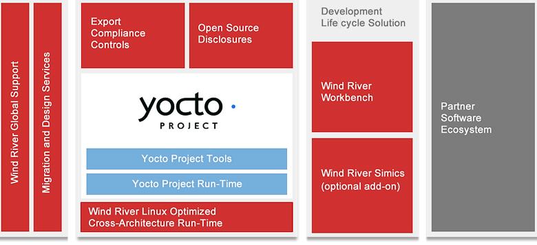 Архитектура WindRiver Linux (изображение: windriver.com).
