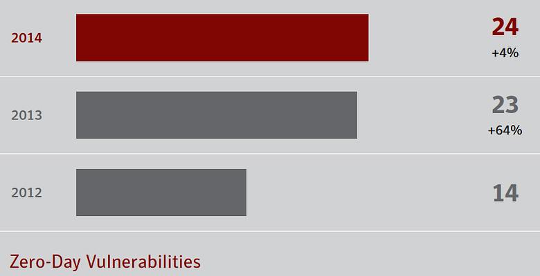 Число уязвимостей нулевого дня резко выросло в последние два года.