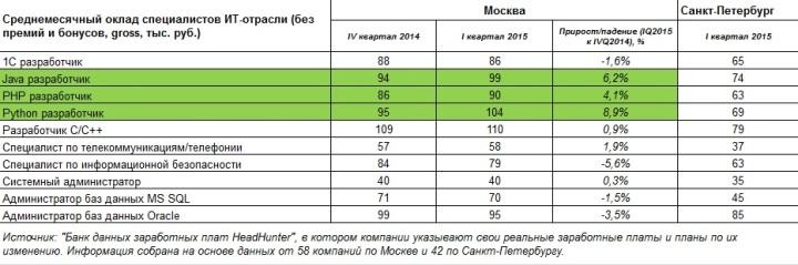 Зарплаты ИТ-специалистов в Москва и Санкт-Петербурге в первом квартале 2015 года.