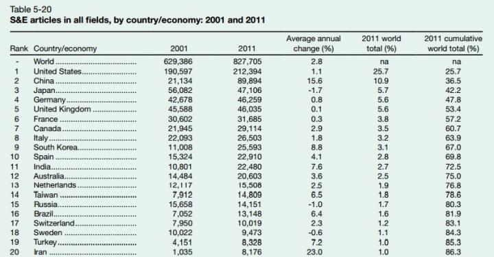 Публикация научно-технических статей по всем отраслям и по всем странам, 2001 и 2011 годы.