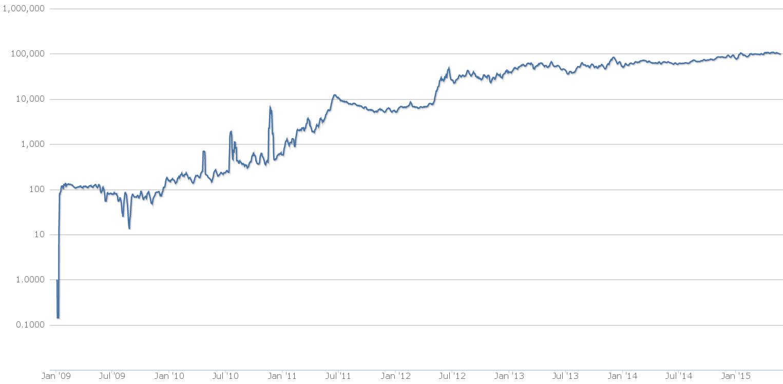 Усреднённое количество биткойн-транзакций в сутки. Обратите внимание, что шкала логарифмическая: так легче выявляются тенденции (графика: Blockchain.info).