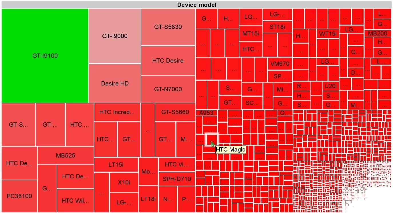 Android глазами девелопера: 3997 моделей. Площадь сегментов пропорциональна рыночной доле устройств (фото: OpenSignalMaps).
