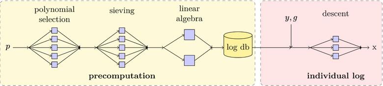 При достаточном объёме предварительных вычислений можно скомпрометировать любой принудительно ослабленный ключ, передающийся по протоколу Диффи-Хеллмана (изображение: David Adrian et al.).