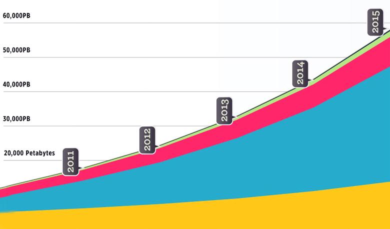Рост интернет-трафика (изображение: cisco.com).