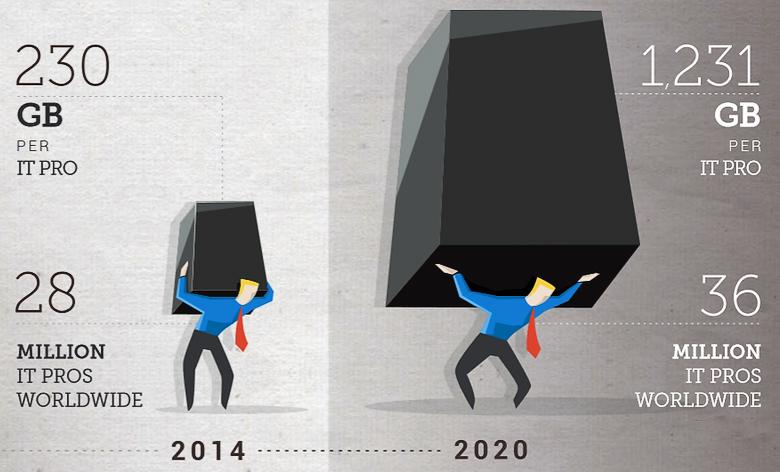 Через пять лет каждый ИТ-специалист будет обрабатывать в пять раз больше данных (изображение: IDC).