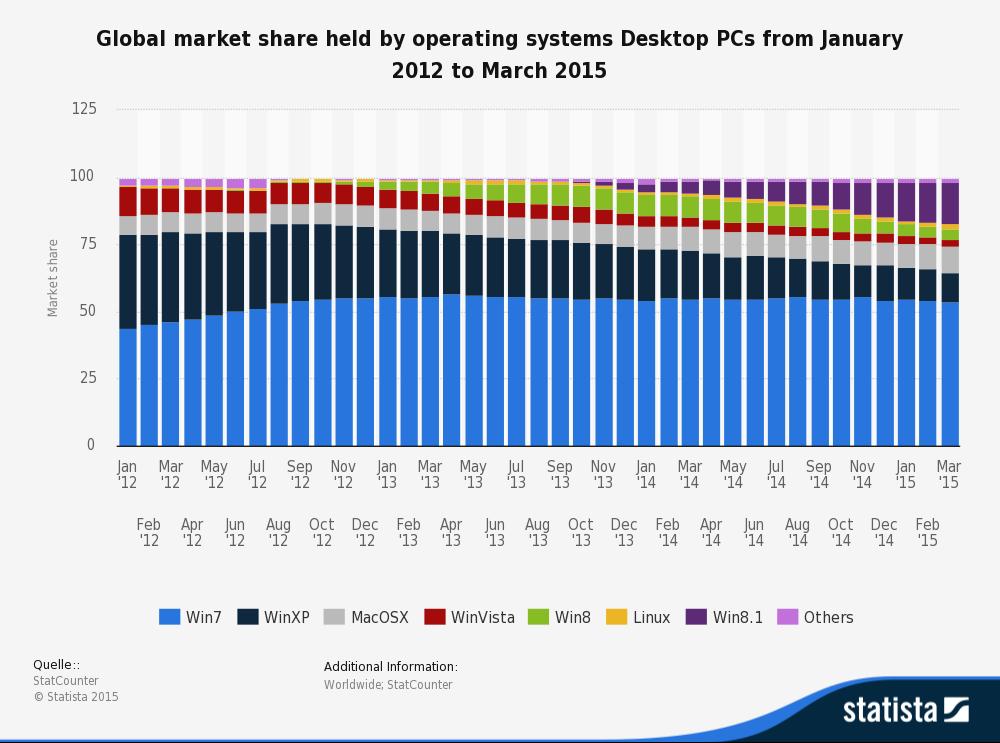 На персоналках доля Windows по-прежнему огромна, хоть в последние годы и испытывает заметное давление со стороны OS X и Linux/Android. Но на мобильных устройствах она так же стабильно исчезающе мала: в лучшем случае Windows принадлежат единицы процентов рынка смартфонов и планшеток.