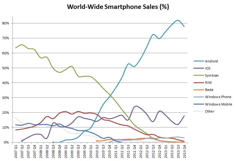 Глобальные продажи мобильных платформ, в процентном выражении от общего (графика: Wikiwand).