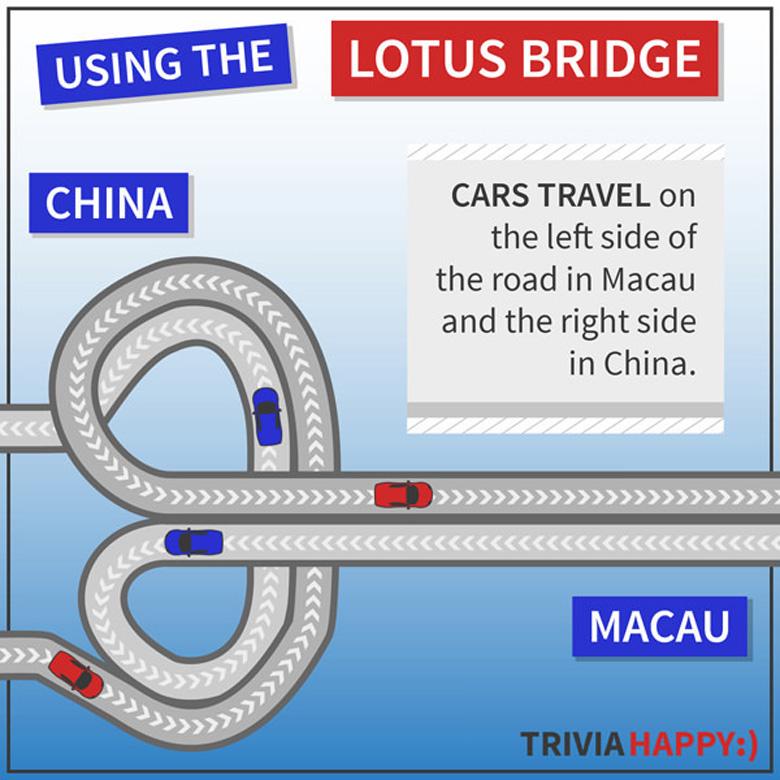 Мосты, преобразующие лево- и правостороннее движение