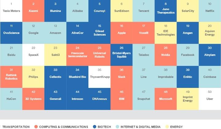 Таблица пятидесяти разумнейших компаний планеты. Цветами отмечены области деятельности – белый транспорт неотделим от общего фона.