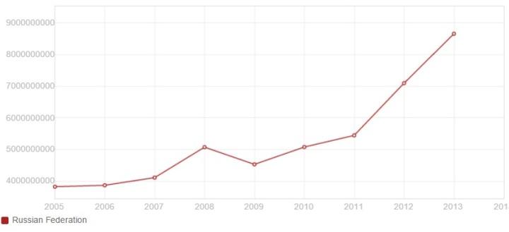 Объем высокотехнологического экспорта из России все же рос, благодаря государственным вложениям в НИОКР…