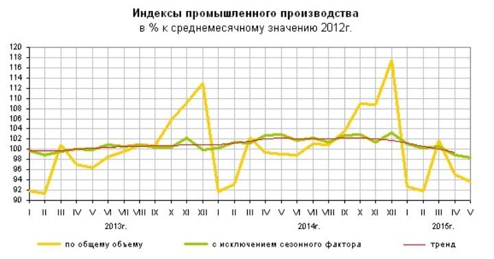 Вот так в России росло и падало промышленное производство…