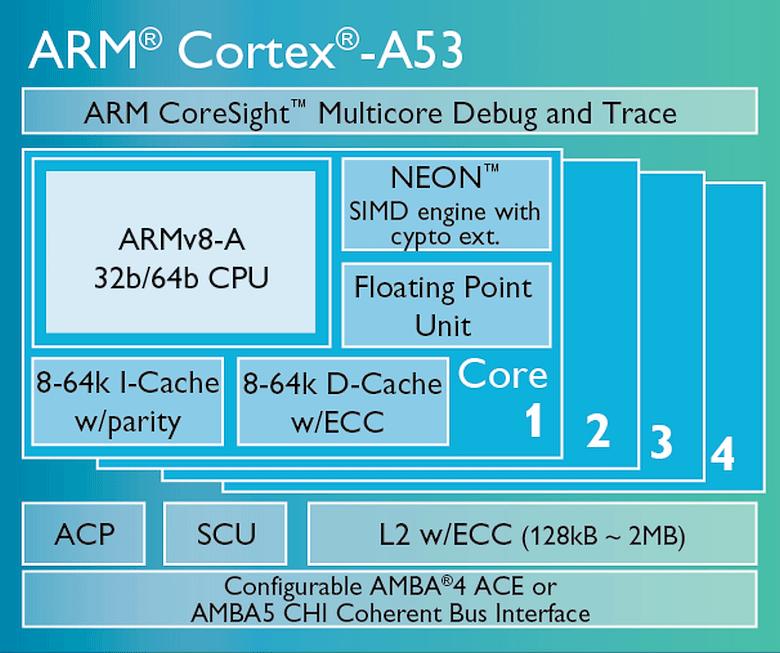 Архитектура ядра Cortex-A53 (изображение: ARM).