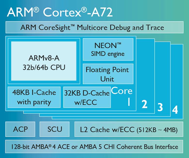 Архитектура ядра Cortex-A72 (изображение: ARM).