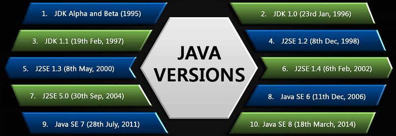 J2SE 5.0 - первая версия, созданная после открытия Центра разработок Oracle в Санкт-Петербурге (изображение: eduonix.com).