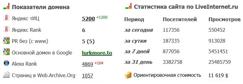 Lurkmore - более 100500 посетителей в сутки.