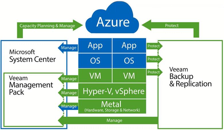 Интеграция с Microsoft Azure (изображение: veeam.com).